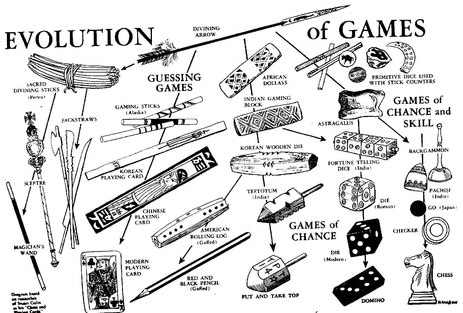 evolution of games Short history of life evolution from ancient fish to modern man packed in classic 3d runner setting with 6 different gameplay types.